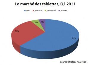 Le marché des tablettes au deuxième trimestre 2011.