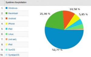 xavierstuder.com: quelques statistiques.