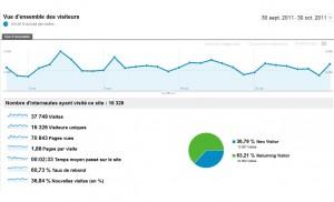 xavierstuder.com: fortes hausses de trafic, même en fin de semaine.