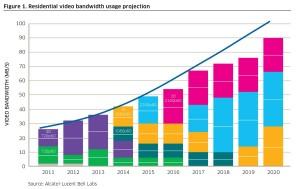 Les besoins en bande passante vont continuer d'exploser, selon les projections.