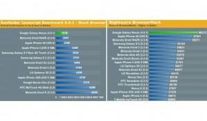 Samsung Galaxy Nexus: les benchmarks d'AnandTech.