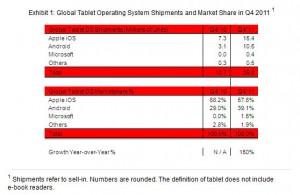 Les ventes de tablettes, selon Strategy Analytics: Android monte en puissance!