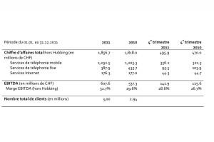 Sunrise en 2011: les résultats en détail.