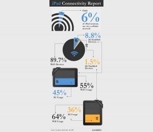 Utilisation des réseaux avec l'iPad: les statistiques de Localytics.