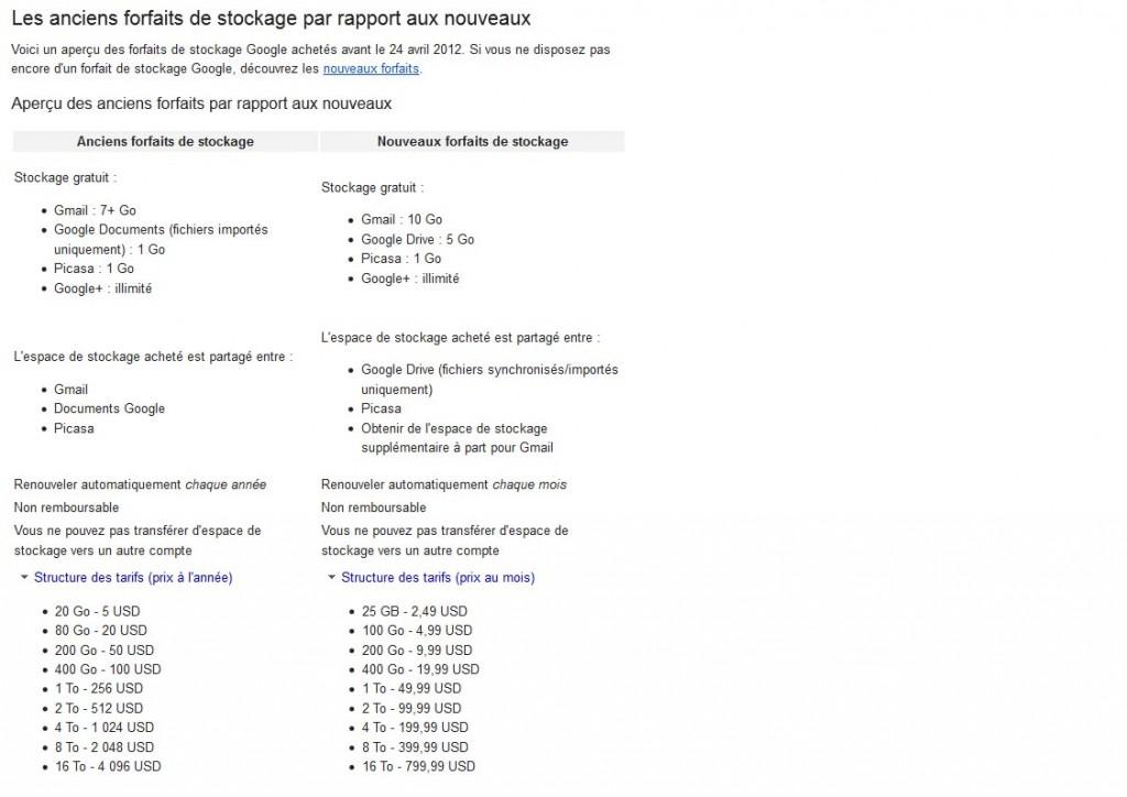 Tarifs des données: les anciens et nouveaux prix de Google.