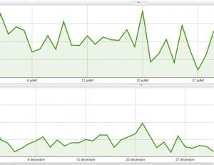 Revenus publicitaires quotidiens sur les mois de juillet 2012 et décembre 2011.