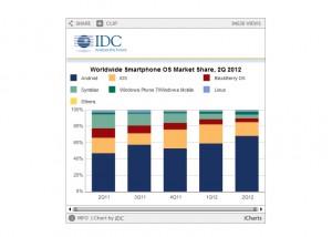 Le marché mondial des smartphones, selon IDC.