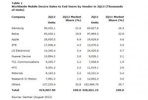 Les ventes de mobiles, selon Gartner.
