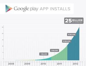 Plus de 25 milliards de téléchargements sur le Google Play Store pour Android.