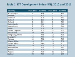 Développement des technologies de l'information (TIC): le tableaud de l'UIT.