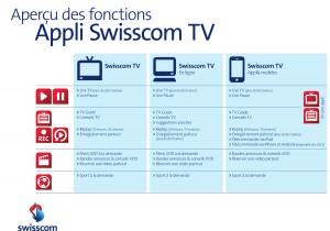 Les fonctionnalités de l'application Swisscom TV.