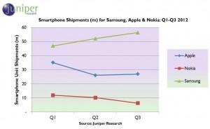 Samsung: l'empereur du mobile...