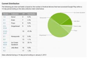 Les différentes versions d'Android. Situation début 2013.