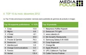 Publicité: deux classements établis par Mediafocus pour décembre 2012.