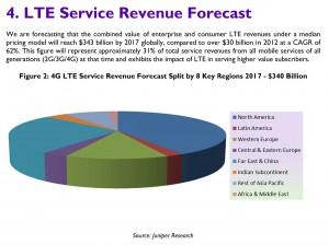 4G / LTE: de juteux revenus, selon Juniper.