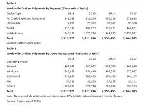 PC, tablettes et smartphones: la vision de Gartner de 2012 à 2017.