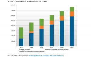 L'explosion des tablettes dès 2013, selon NPD.