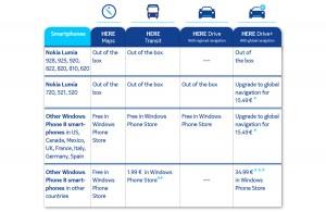 Nokia Here Drive+ et Transit: prix et disponibilité.