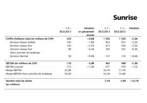 Sunrise au troisième trimestre 2013.