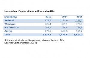 Android écrase le marché des appareils informatiques.