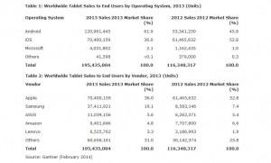 Android domine désormais clairement le marché des tablettes.