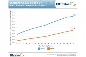 L'utilisation du Samsung Galaxy S5 aux Etats-Unis.