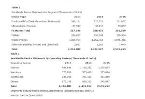 Smartphones, tablettes, PC ou hybrides: les derniers chiffres de l'Institut Gartner.