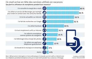 Le roaming explose, selon Swisscom.