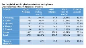 Les ventes de smartphones au 4e trimestre 2014.