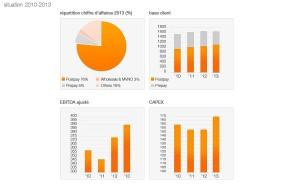 Les dernières années d'Orange Suisse. Que va devenir l'opérateur en mains de Xavier Niel?