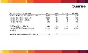 Les résultats 2014 de Sunrise.