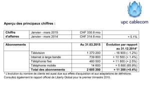 UPC Cablecom au 1er trimestre 2015.
