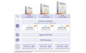 Les nouveaux tarifs mobiles d'UPC Cablecom.